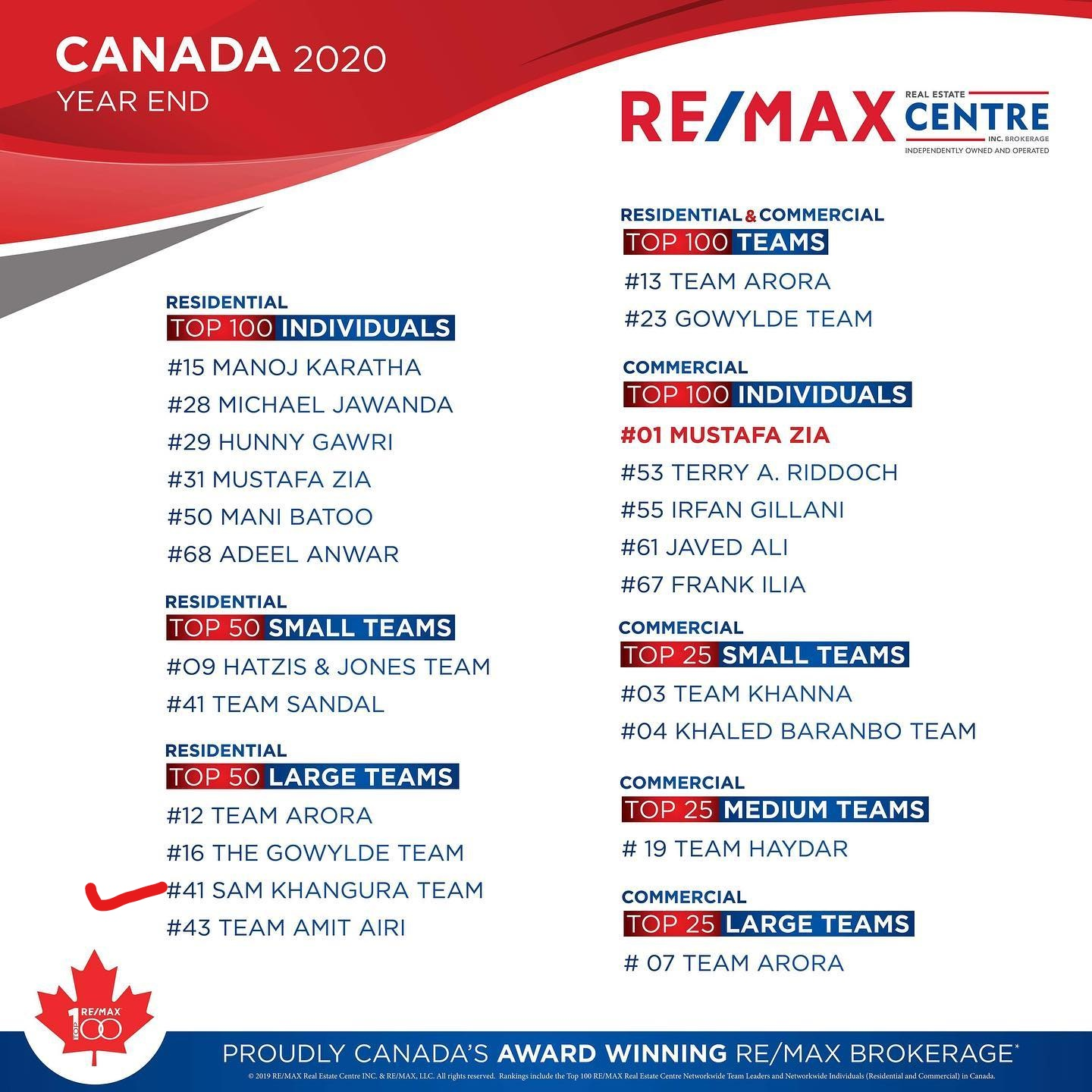 Team Sam Khangura ranked in the Re/Max Top 50 large residential Teams all over Canada for the year-end 2020.